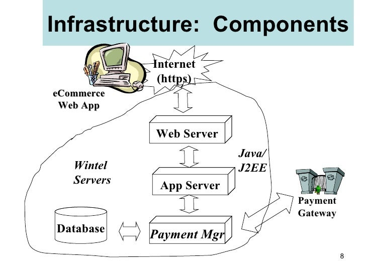 E commerce infrastructure for E commerce system architecture diagram
