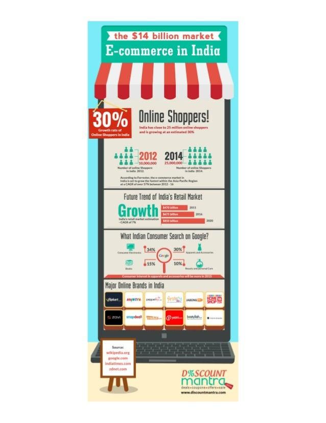 the $14 billion market E-commerce in India  l. ' L .7 .  300/0 flnline Shoppers!   India has close to 25 million online sho...