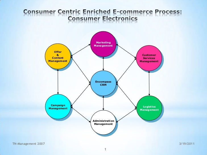 Consumer Centric Enriched E-commerce Process:<br />Consumer Electronics<br />Marketing<br />Management<br />3/19/2011<br /...