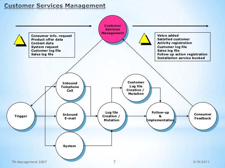 E Commerce Management Process Tn