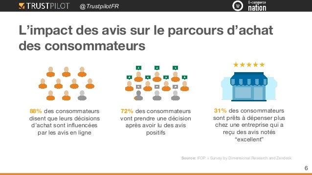 @TrustpilotFR 88% des consommateurs disent que leurs décisions d'achat sont influencées par les avis en ligne L'impact des...