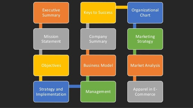 Outline of business
