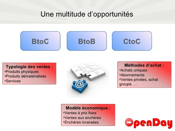 Une multitude d'opportunités BtoB BtoC CtoC <ul><li>Typologie des ventes : </li></ul><ul><li>Produits physiques </li></ul>...