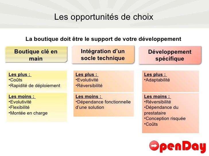 Les opportunités de choix Boutique clé en main La boutique doit être le support de votre développement Intégration d'un so...