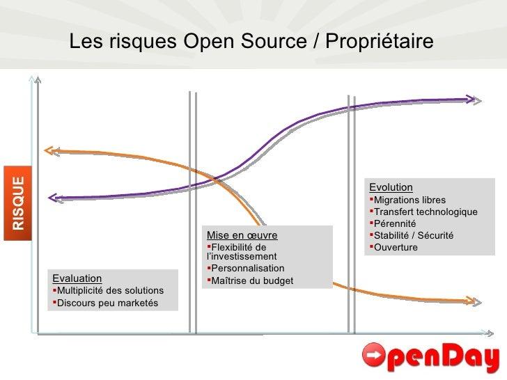 Les risques Open Source / Propriétaire <ul><li>Evaluation </li></ul><ul><li>Multiplicité des solutions </li></ul><ul><li>D...