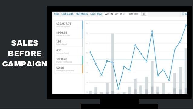 $82,975.02 Sales Revenue Generated in 8 Weeks