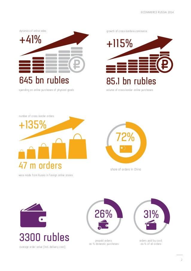 eCommerce Russia 2014 Slide 2