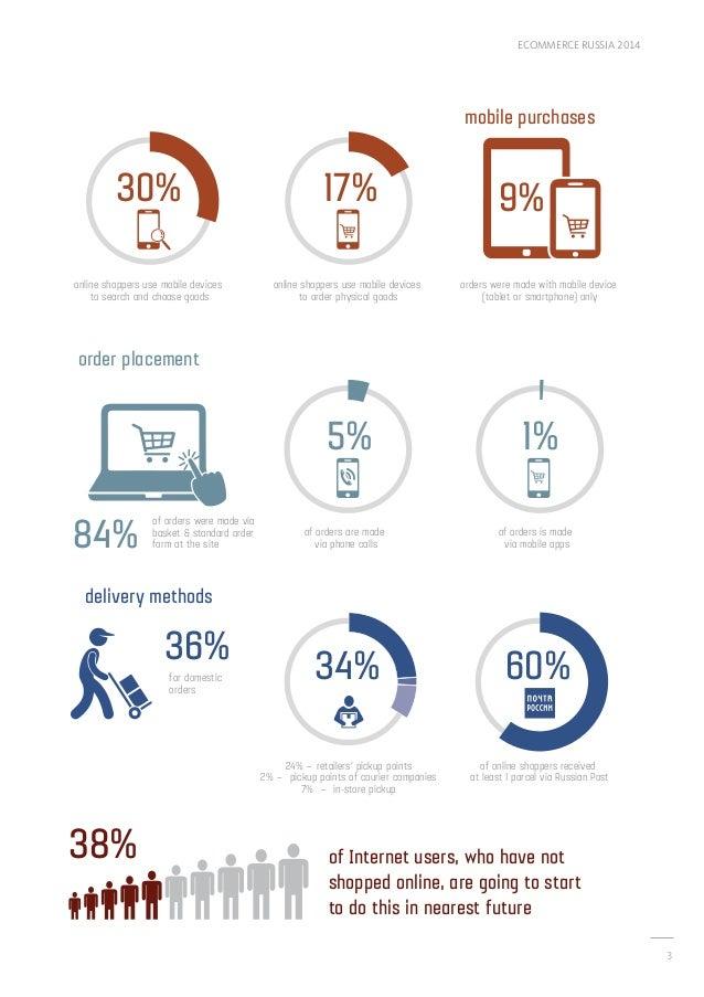 eCommerce Russia 2014 Slide 3