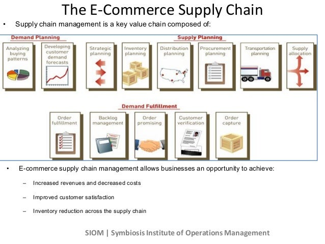ecommerce supply chain management E commerce_SIOM