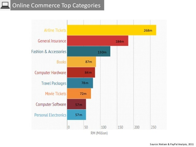 The Ultimate Guide To E Commerce Statistics In Southeast Asia Malay