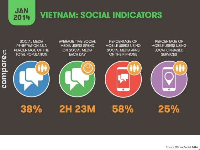 Source: We are Social, 2014