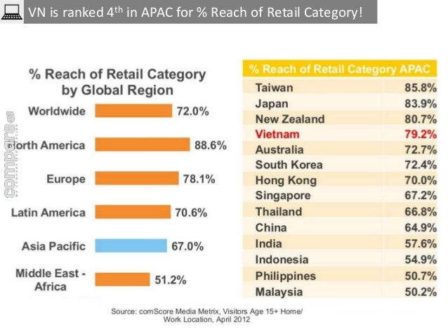 VN is ranked 4th in APAC for % Reach of Retail Category!