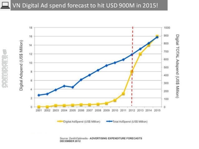 VN Digital Ad spend forecast to hit USD 900M in 2015!