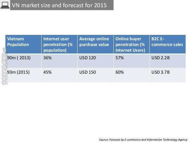VN market size and forecast for 2015  Vietnam  Population  Internet user  penetration (%  population)  Average online  pur...