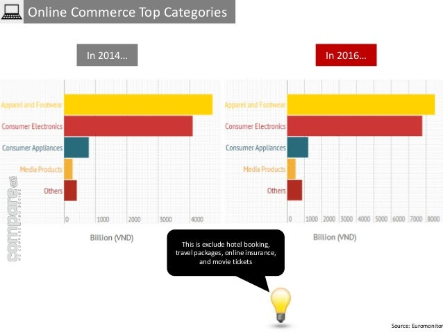 Online Commerce Top Categories  Source: Euromonitor  In 2014… In 2016…  This is exclude hotel booking,  travel packages, o...