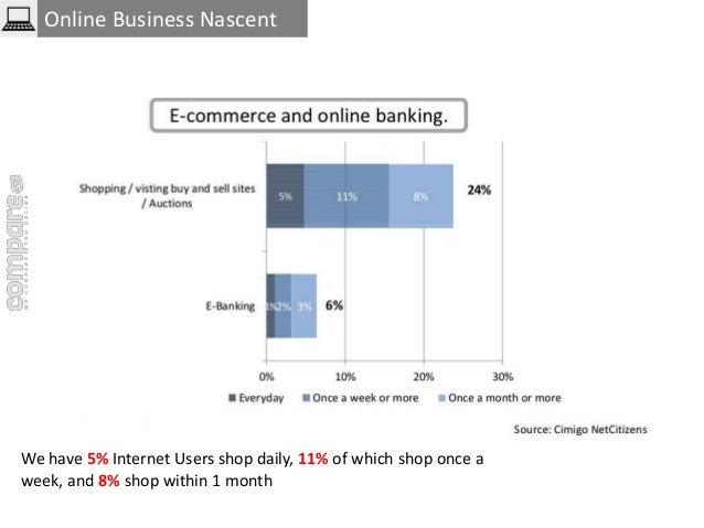 Online Business Nascent  We have 5% Internet Users shop daily, 11% of which shop once a  week, and 8% shop within 1 month