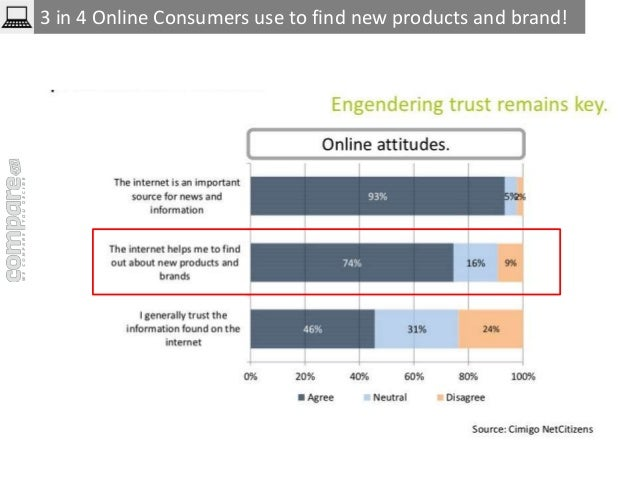 3 in 4 Online Consumers use to find new products and brand!
