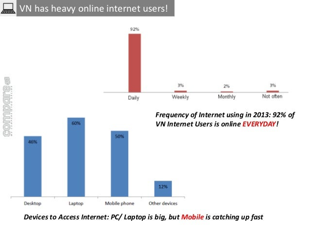 VN has heavy online internet users!  Frequency of Internet using in 2013: 92% of  VN Internet Users is online EVERYDAY!  D...
