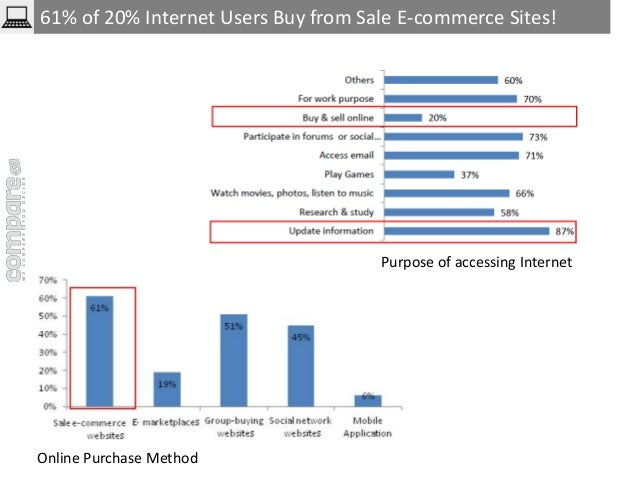 61% of 20% Internet Users Buy from Sale E-commerce Sites!  Purpose of accessing Internet  Online Purchase Method