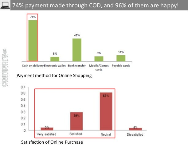 74% payment made through COD, and 96% of them are happy!  Payment method for Online Shopping  Satisfaction of Online Purch...