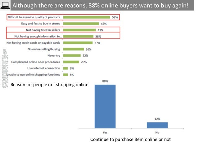 Although there are reasons, 88% online buyers want to buy again!  Reason for people not shopping online  Continue to purch...