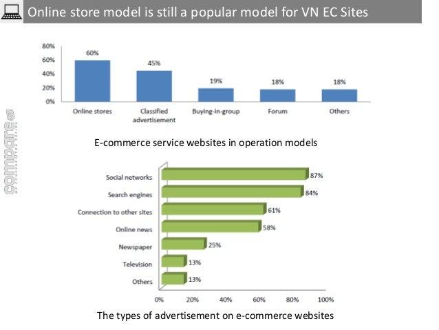 Online store model is still a popular model for VN EC Sites  E-commerce service websites in operation models  The types of...
