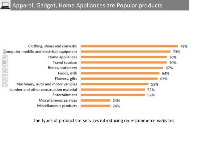 Apparel, Gadget, Home Appliances are Popular products  The types of products or services introducing on e-commerce website...