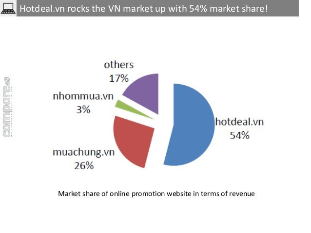 Hotdeal.vn rocks the VN market up with 54% market share!  Market share of online promotion website in terms of revenue