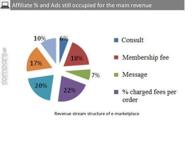 Affiliate % and Ads still occupied for the main revenue  Revenue stream structure of e-marketplace