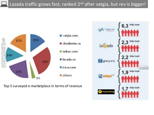 Lazada traffic grows fast, ranked 2nd after vatgia, but rev is bigger!  Top 5 surveyed e-marketplace in terms of revenue