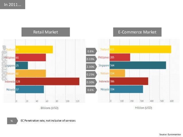 Source: Euromonitor  In 2011…  Retail Market E-Commerce Market  0.8%  0.33%  2.30%  0.25%  0.30%  0.6%  % EC Penetration r...