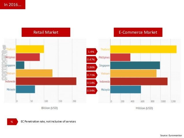 Source: Euromonitor  In 2016…  Retail Market E-Commerce Market  1.4%  0.47%  3.86%  0.71%  0.54%  0.94%  % EC Penetration ...