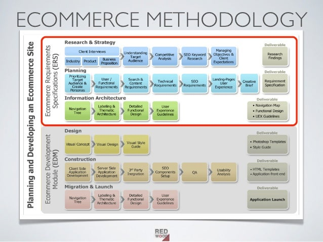"ecommerce plan Why your ecommerce store needs a business so after our conversation i typed into the google search bar ""how to write a business plan to open an e-commerce."