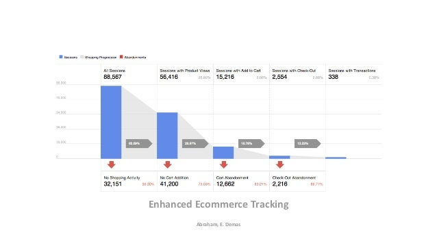 INTERNAL: Google Confidential and Proprietary Enhanced Ecommerce Tracking Abraham, E. Demas