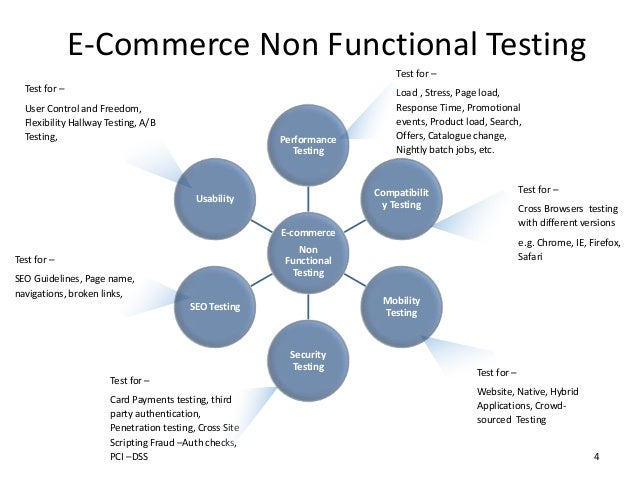 Do you need a proven method to rocket your software testing to the next level?