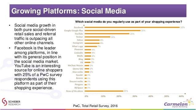 Growing Platforms: Social Media • Social media growth in both pure social-driven retail sales and referral traffic is outp...