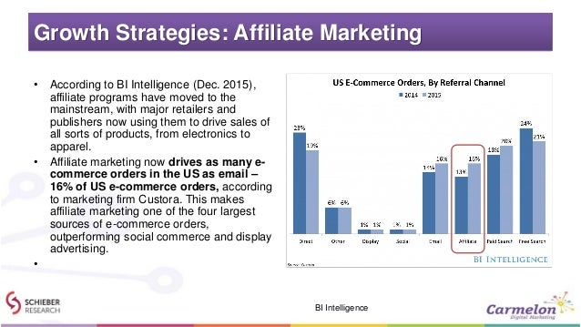 Growth Strategies: Affiliate Marketing • According to BI Intelligence (Dec. 2015), affiliate programs have moved to the ma...
