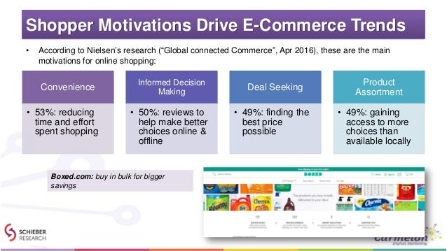 """Shopper Motivations Drive E-Commerce Trends • According to Nielsen's research (""""Global connected Commerce"""", Apr 2016), the..."""