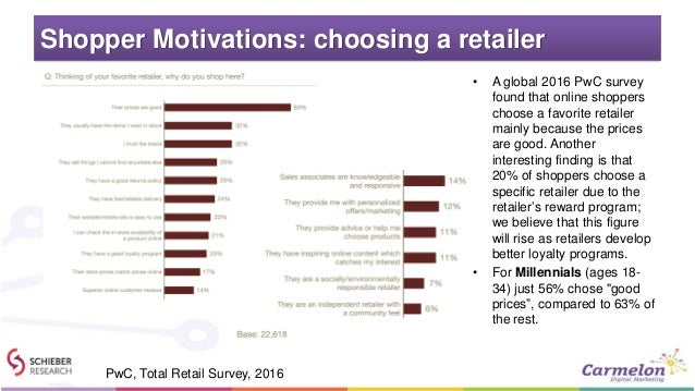Shopper Motivations: choosing a retailer • A global 2016 PwC survey found that online shoppers choose a favorite retailer ...