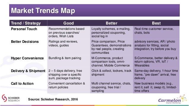 Market Trends Map BestBetterGoodTrend / Strategy Real-time customer service, chats, bots Loyalty schemes, e-mailing, perso...