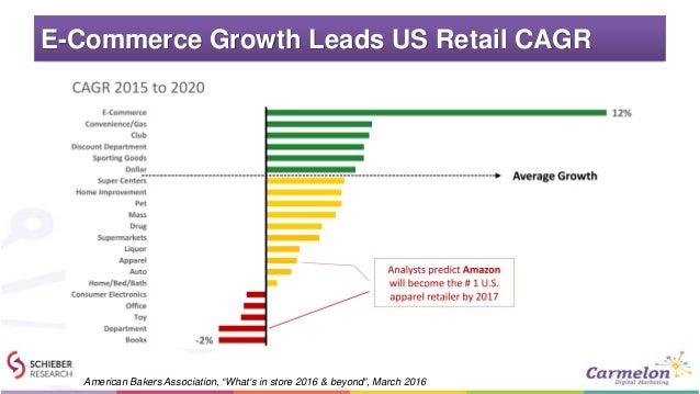 Us Food Retail Market Size