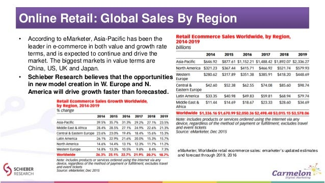 Online Retail: Global Sales By Region • According to eMarketer, Asia-Pacific has been the leader in e-commerce in both val...