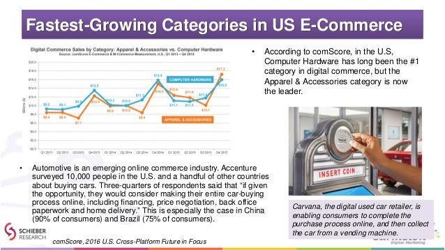 Fastest-Growing Categories in US E-Commerce • According to comScore, in the U.S, Computer Hardware has long been the #1 ca...