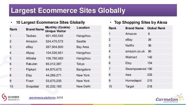 Largest Ecommerce Sites Globally • 10 Largest Ecommerce Sites Globally Rank Brand Name Monthly (Cookie) Unique Visitor Loc...
