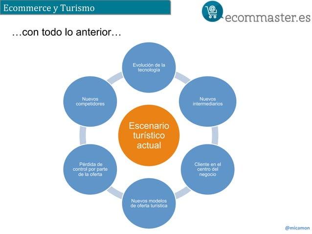 Ecommerce  y  Turismo  @micamon  Evolución de la  tecnología  Escenario  turístico  actual  Nuevos  intermediarios  Client...