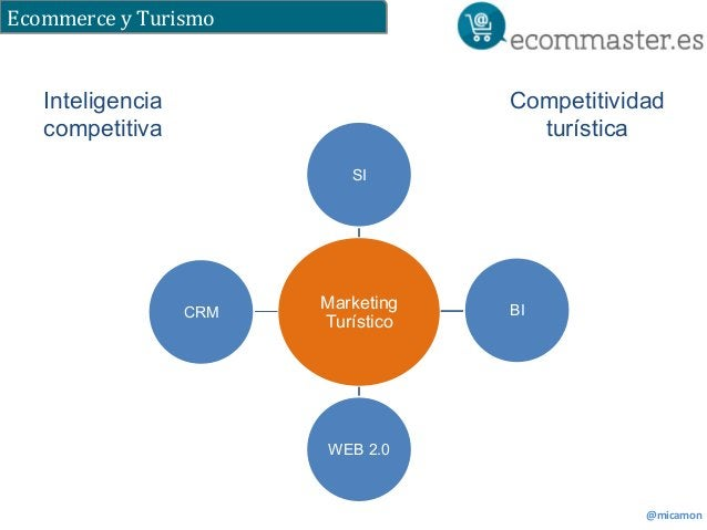 Ecommerce  y  Turismo  @micamon  SI  Marketing  Turístico  BI  WEB 2.0  CRM  Inteligencia  competitiva  Competitividad  tu...