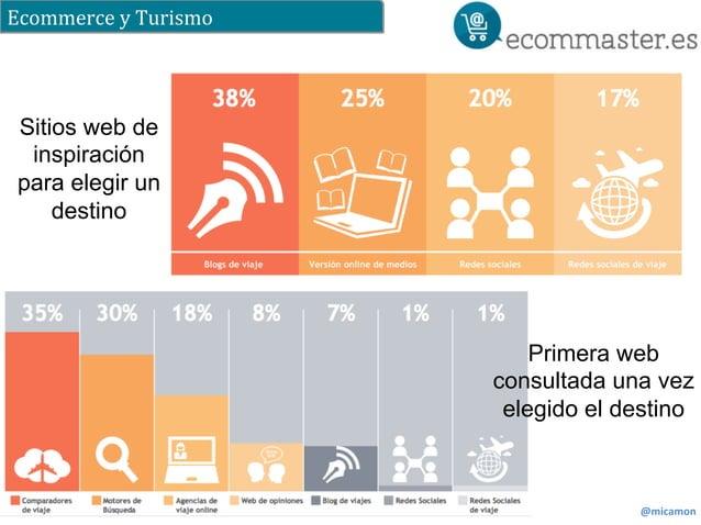 Ecommerce  y  Turismo  @micamon  Sitios web de  inspiración  para elegir un  destino  Primera web  consultada una vez  ele...
