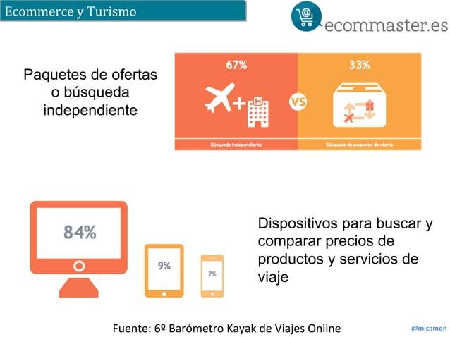 Ecommerce  y  Turismo  @micamon  Paquetes de ofertas  o búsqueda  independiente  Dispositivos para buscar y  comparar prec...