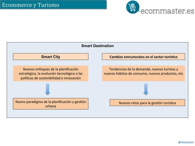 Ecommerce  y  Turismo  @micamon  Smart Destination  Smart City Cambios  estructurales  en  el  sector  turís:co  Tendencia...