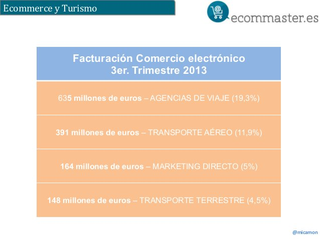 Ecommerce  y  Turismo  @micamon  Facturación Comercio electrónico  3er. Trimestre 2013  635 millones de euros – AGENCIAS D...